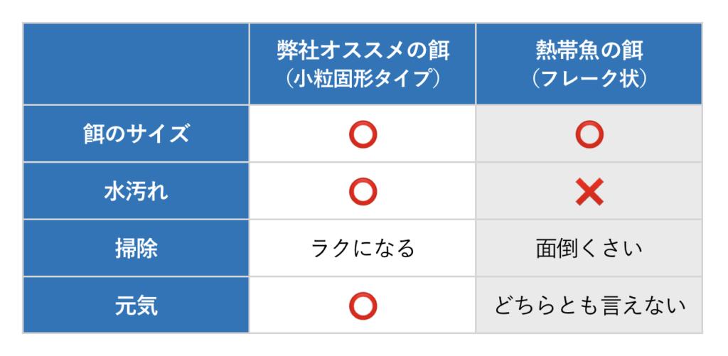 ドクターフィッシュ餌の比較表